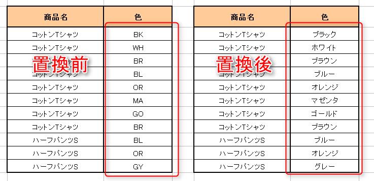 置き換え エクセル 数式の参照先を一気に変更する:Excel 一般|即効テクニック|Excel