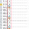 エクセルの条件付き書式を使ってカレンダーの土日に色を付ける方法