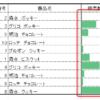 エクセルで超便利なデータバーを使って数値を視覚化する方法